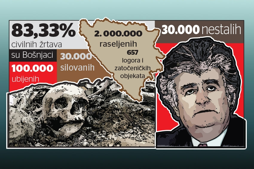 Karadžić osuđen na doživotnu kaznu zatvora